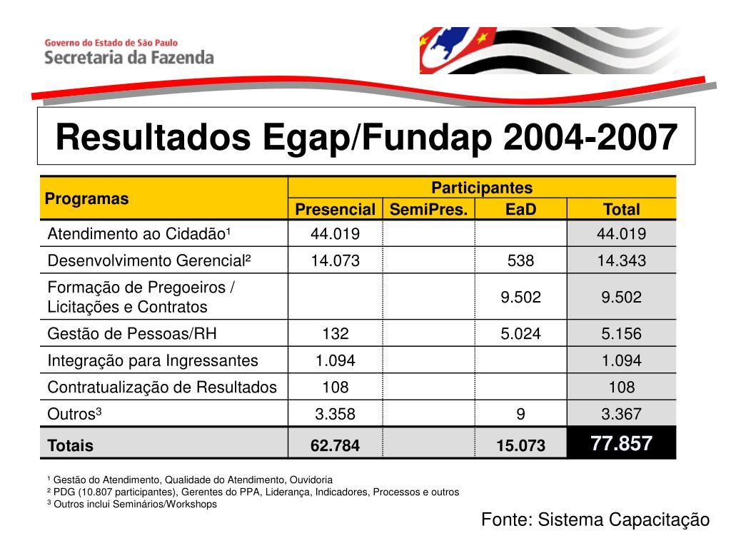 Resultados Egap/Fundap 2004-2007