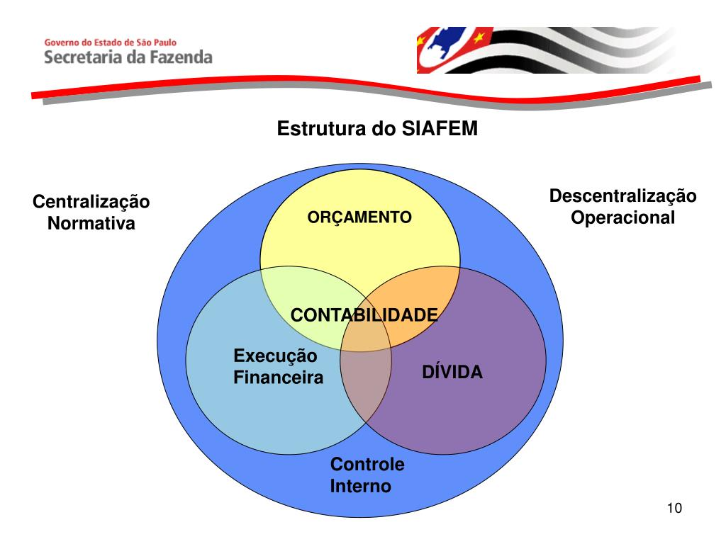 Estrutura do SIAFEM
