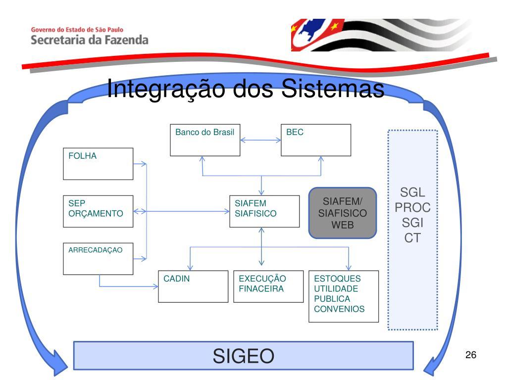 Integração dos Sistemas