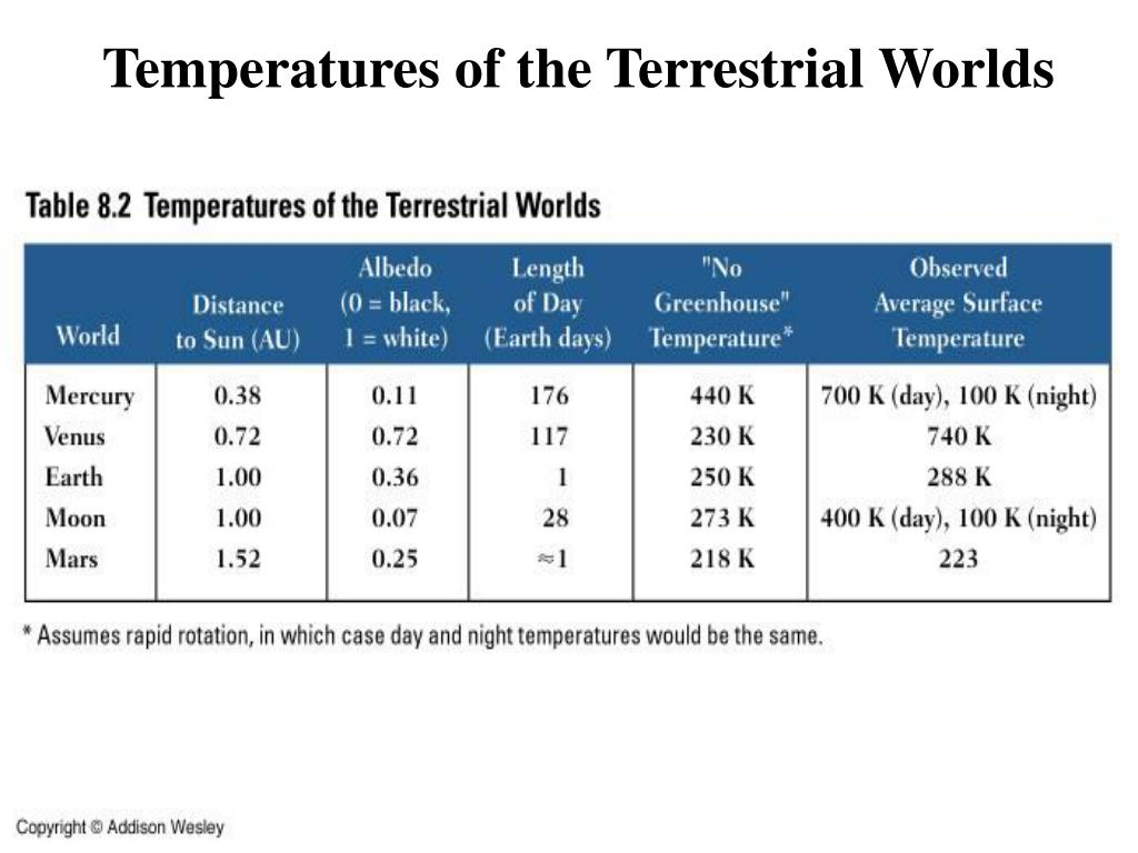 Temperatures of the Terrestrial Worlds