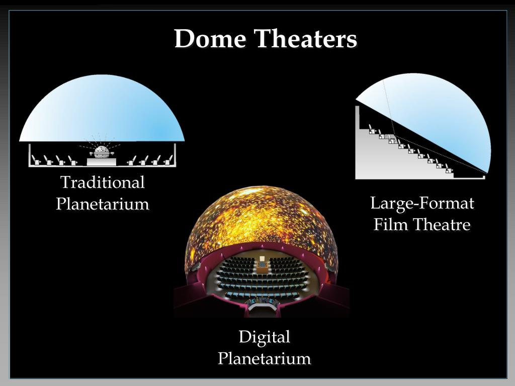 Dome Theaters