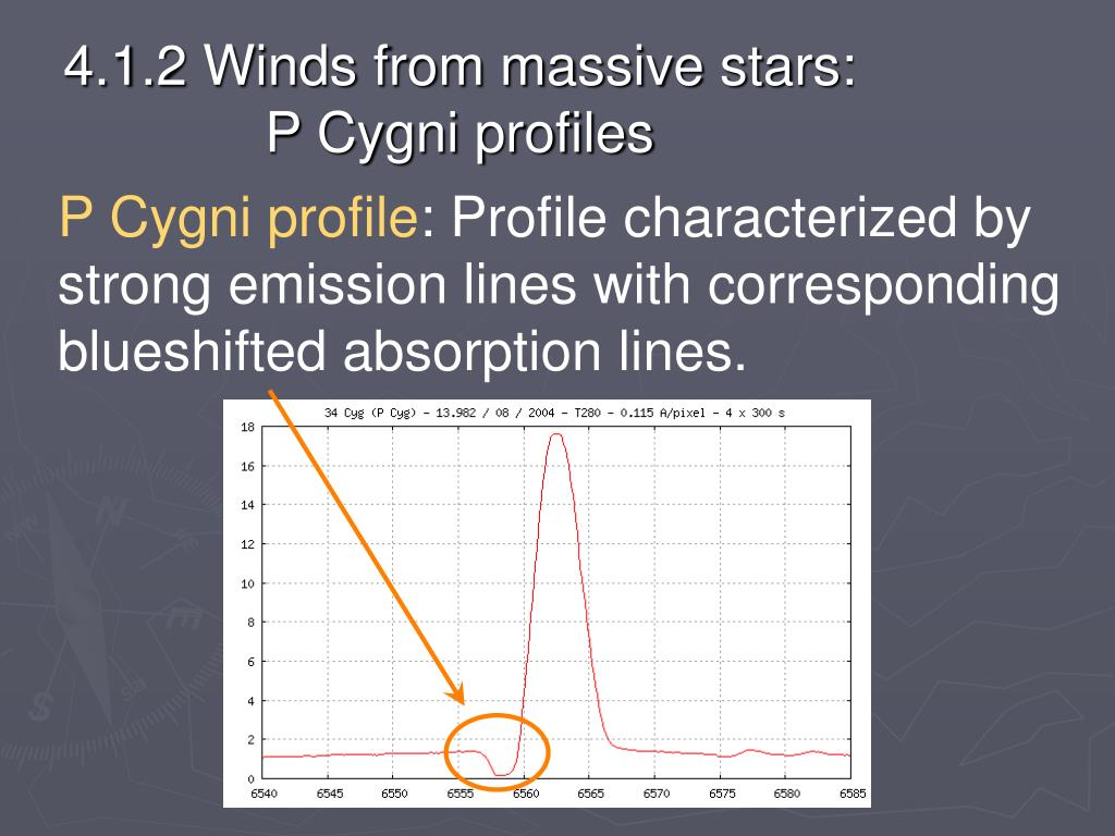 4.1.2 Winds from massive stars: P Cygni profiles