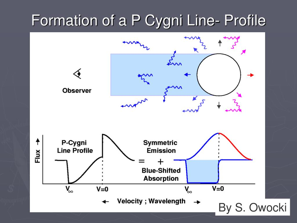 Formation of a P Cygni Line- Profile