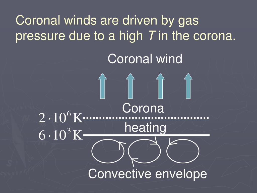 Coronal wind