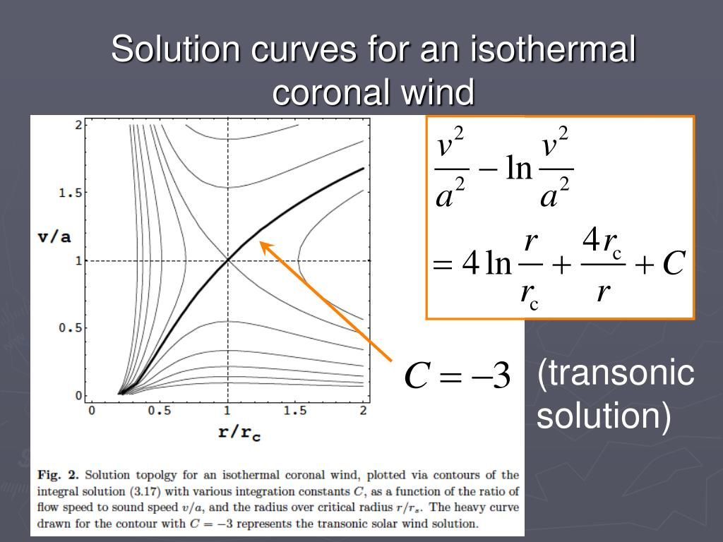 Solution curves for an isothermal coronal wind