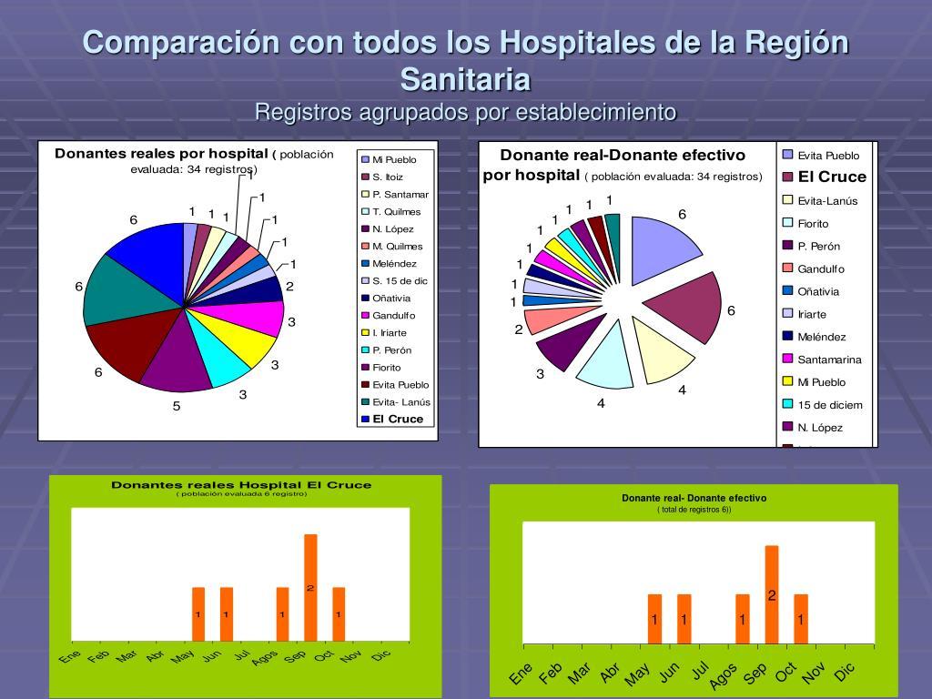 Comparación con todos los Hospitales de la Región Sanitaria