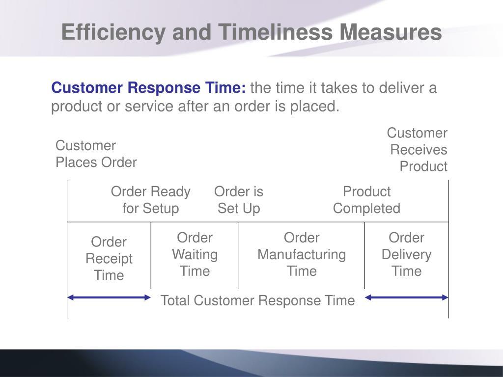 Customer Response Time: