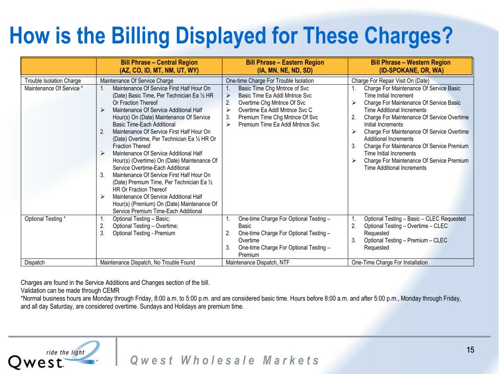 How is the Billing Displayed for These Charges?