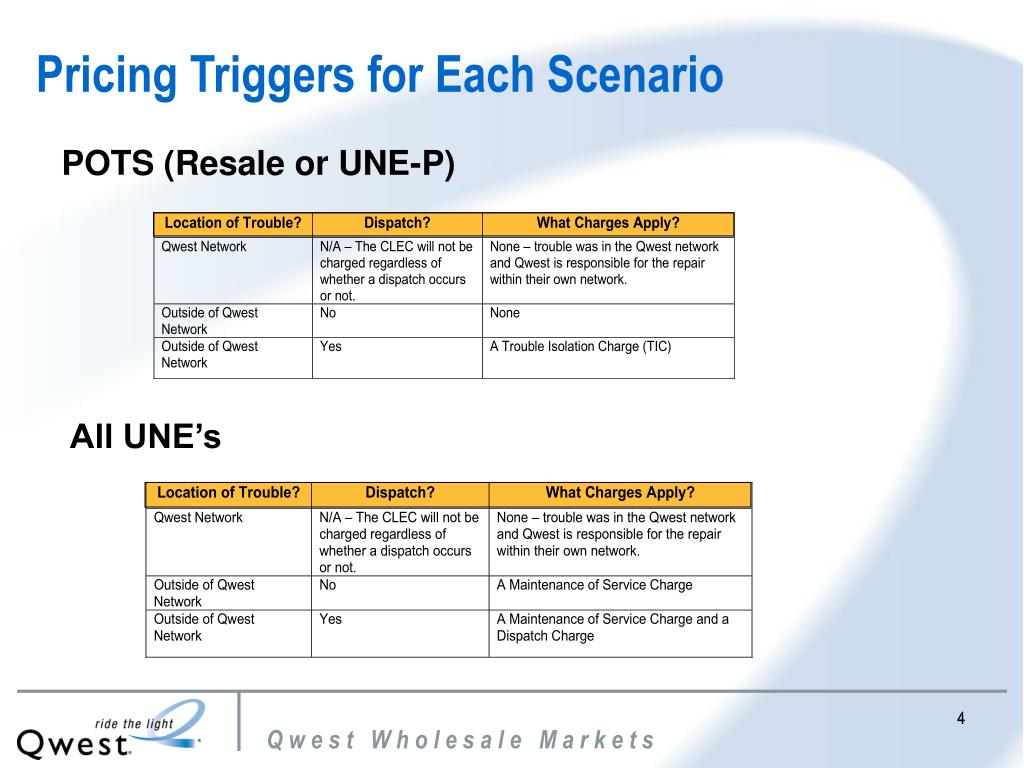 Pricing Triggers for Each Scenario