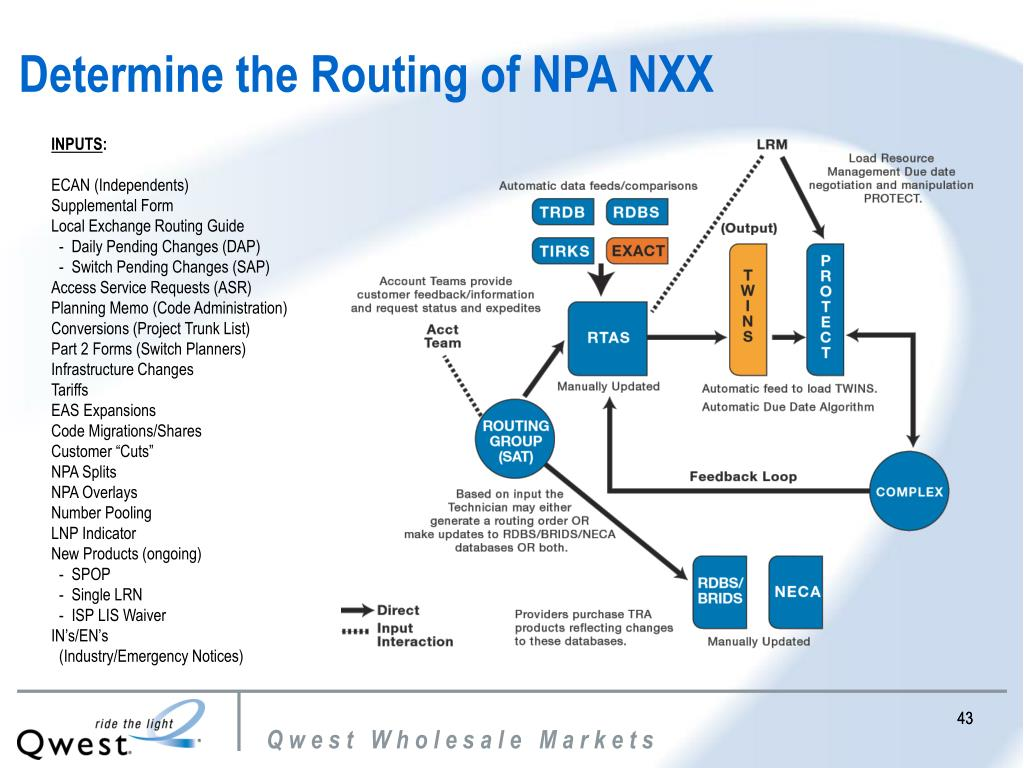 Determine the Routing of NPA NXX