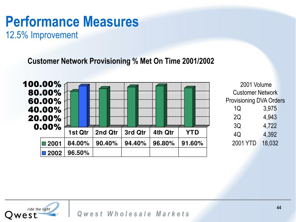 Customer Network Provisioning % Met On Time 2001/2002
