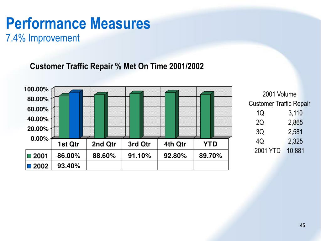 Customer Traffic Repair % Met On Time 2001/2002