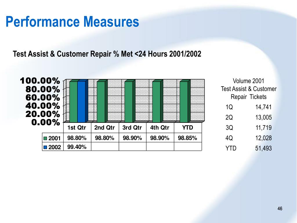 Test Assist & Customer Repair % Met <24 Hours 2001/2002