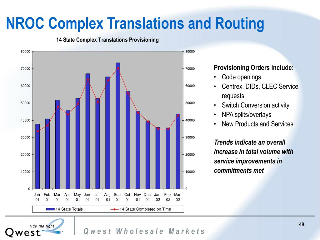 NROC Complex Translations and Routing