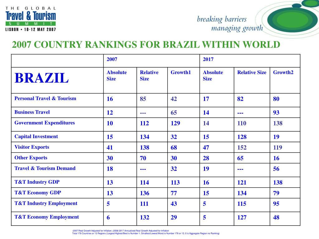 2007 COUNTRY RANKINGS FOR BRAZIL WITHIN WORLD