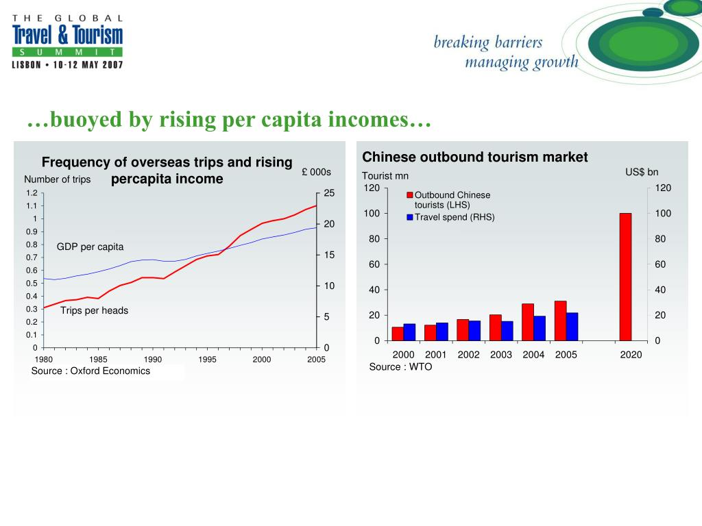 …buoyed by rising per capita incomes…