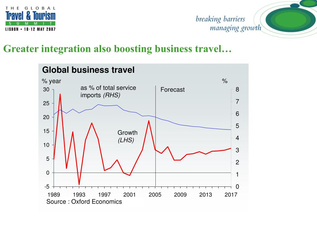 Greater integration also boosting business travel…