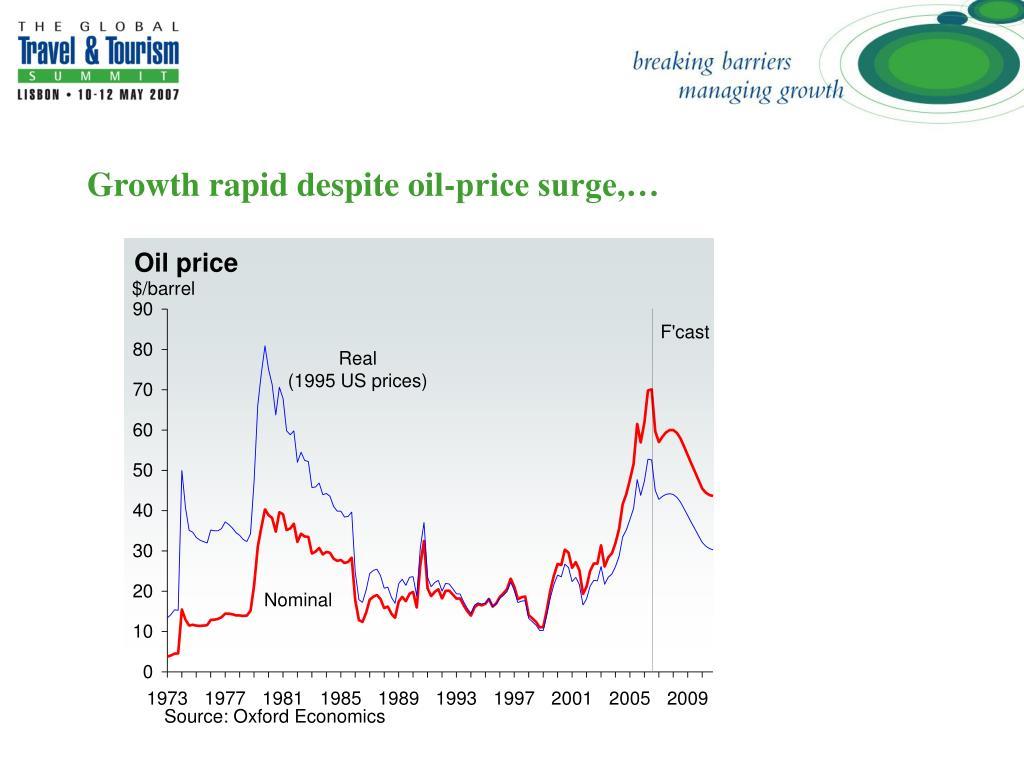 Growth rapid despite oil-price surge,…