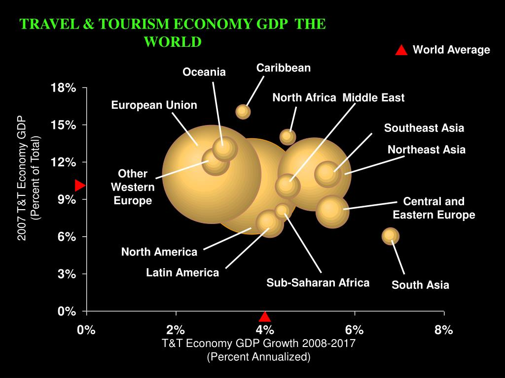 TRAVEL & TOURISM ECONOMY GDP  THE WORLD