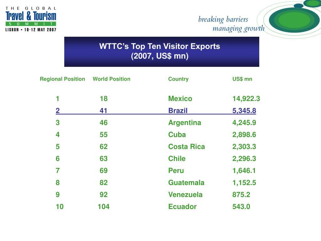 WTTC's Top Ten Visitor Exports