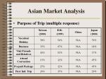 asian market analysis