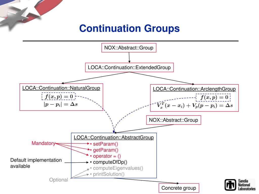 Continuation Groups