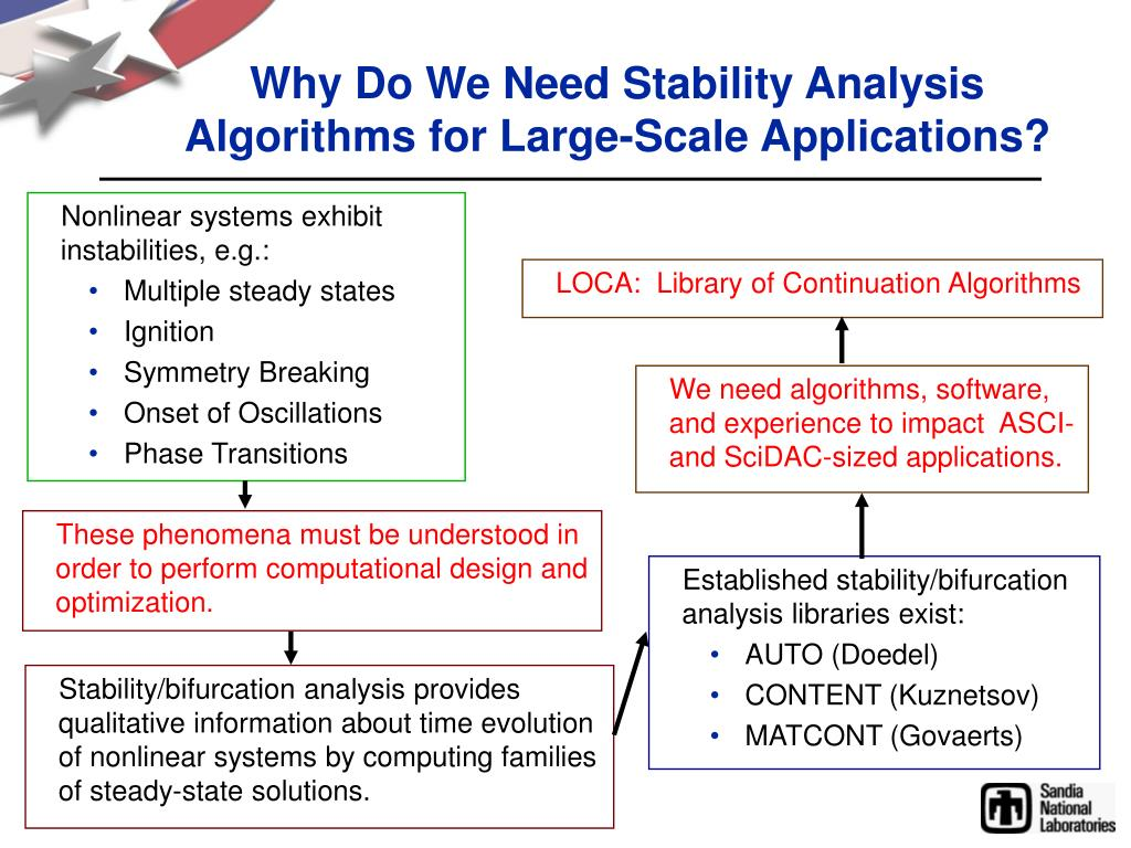 Why Do We Need Stability Analysis Algorithms for Large-Scale Applications?