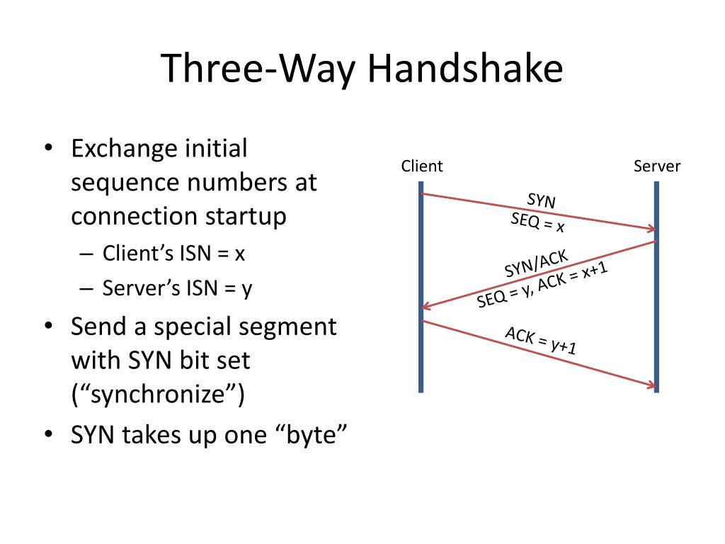 Three-Way Handshake