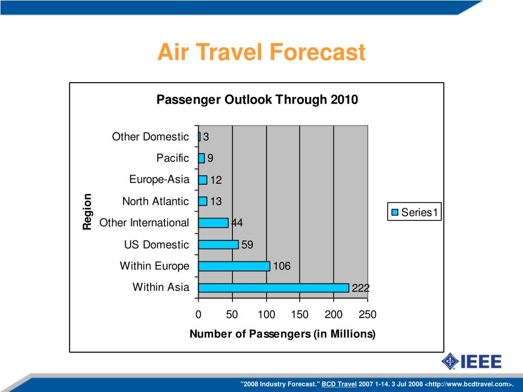 Air Travel Forecast