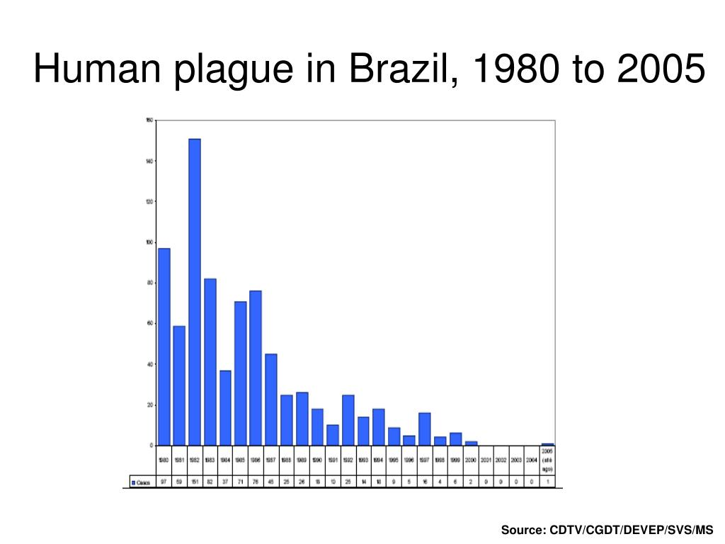 Human plague in Brazil, 1980 to 2005