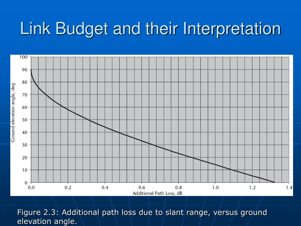 Link Budget and their Interpretation
