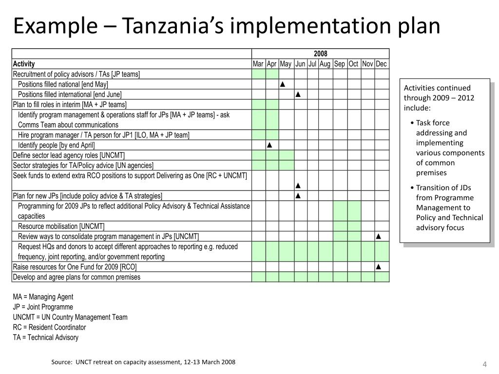 Example – Tanzania's implementation plan
