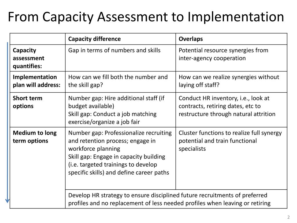 From Capacity Assessment to Implementation