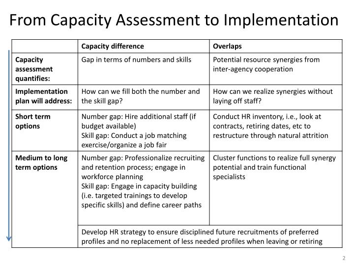 From capacity assessment to implementation l.jpg