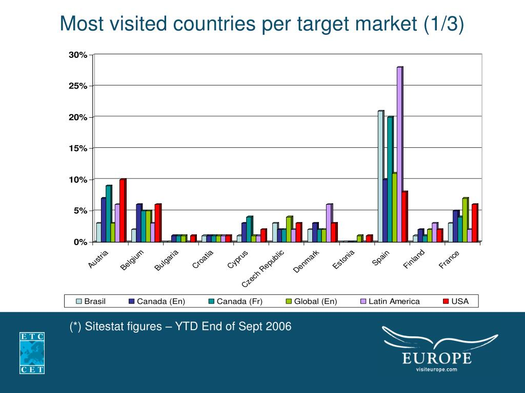 Most visited countries per target market (1/3)
