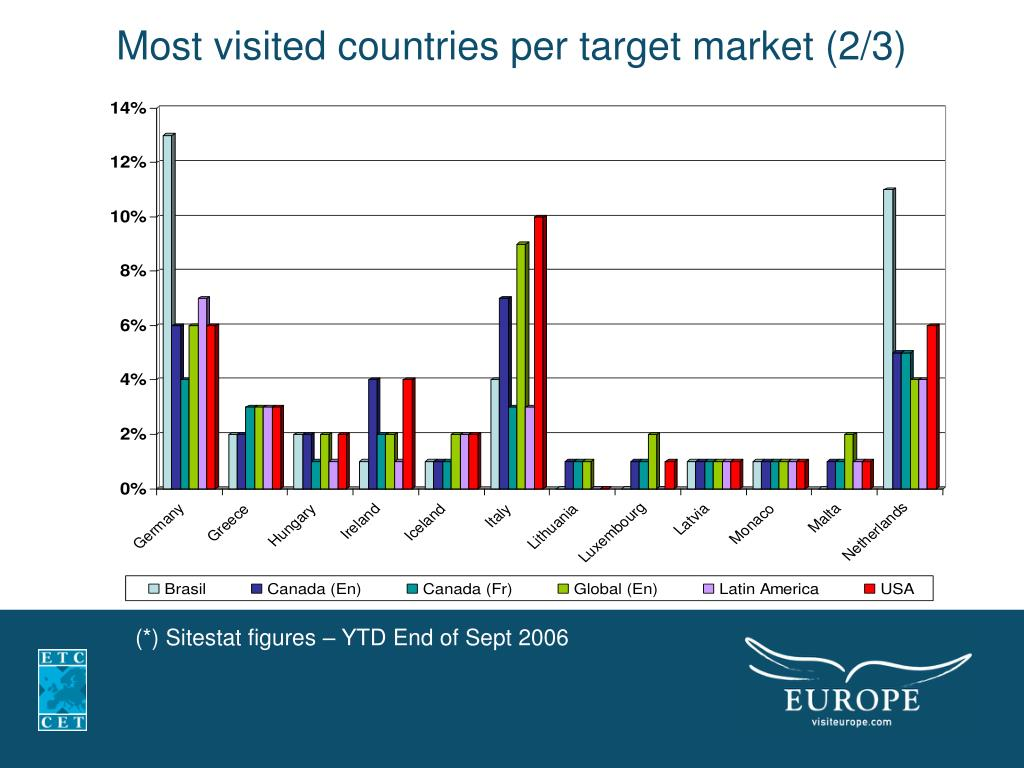 Most visited countries per target market (2/3)