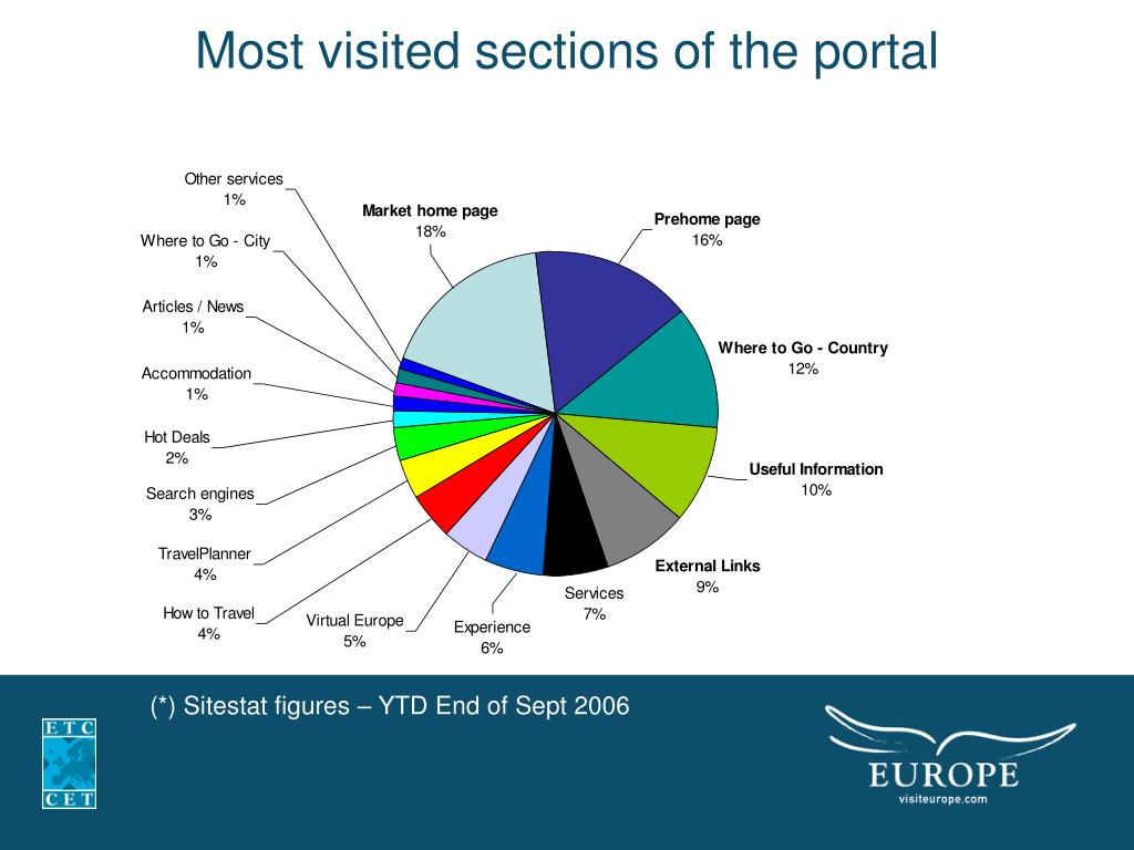 Most visited sections of the portal
