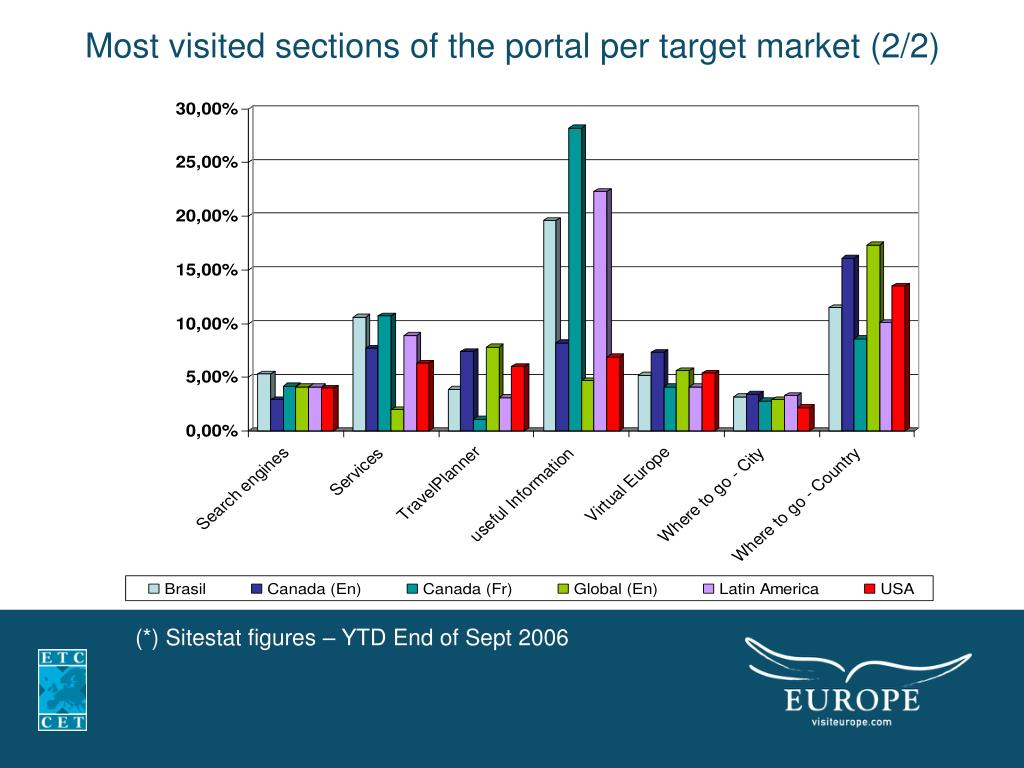 Most visited sections of the portal per target market (2/2)