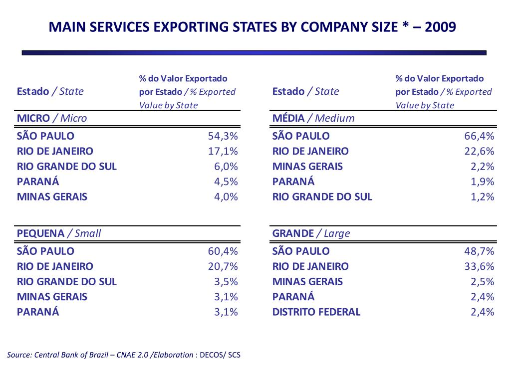 MAIN SERVICES EXPORTING STATES BY COMPANY SIZE * – 2009