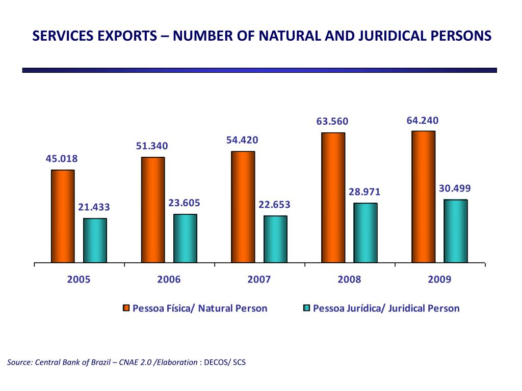 SERVICES EXPORTS – NUMBER OF NATURAL AND JURIDICAL PERSONS