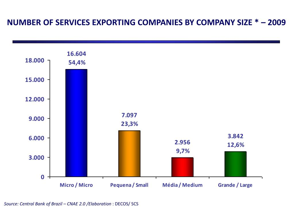 NUMBER OF SERVICES EXPORTING COMPANIES BY COMPANY SIZE * – 2009