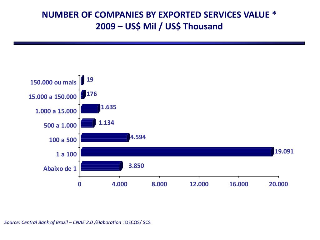 NUMBER OF COMPANIES BY EXPORTED SERVICES VALUE *