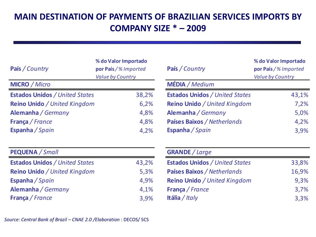 MAIN DESTINATION OF PAYMENTS OF BRAZILIAN SERVICES IMPORTS BY COMPANY SIZE * – 2009