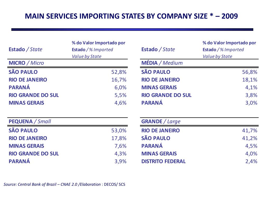 MAIN SERVICES IMPORTING STATES BY COMPANY SIZE * – 2009