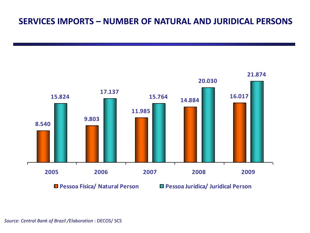 SERVICES IMPORTS – NUMBER OF NATURAL AND JURIDICAL PERSONS