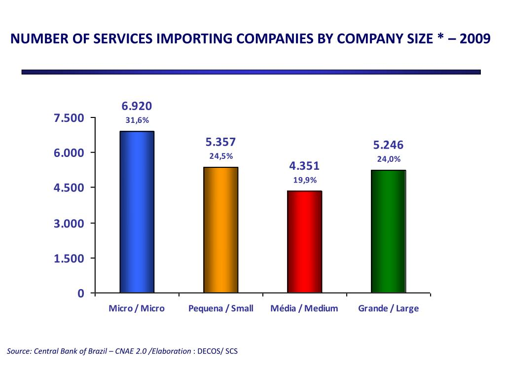 NUMBER OF SERVICES IMPORTING COMPANIES BY COMPANY SIZE * – 2009