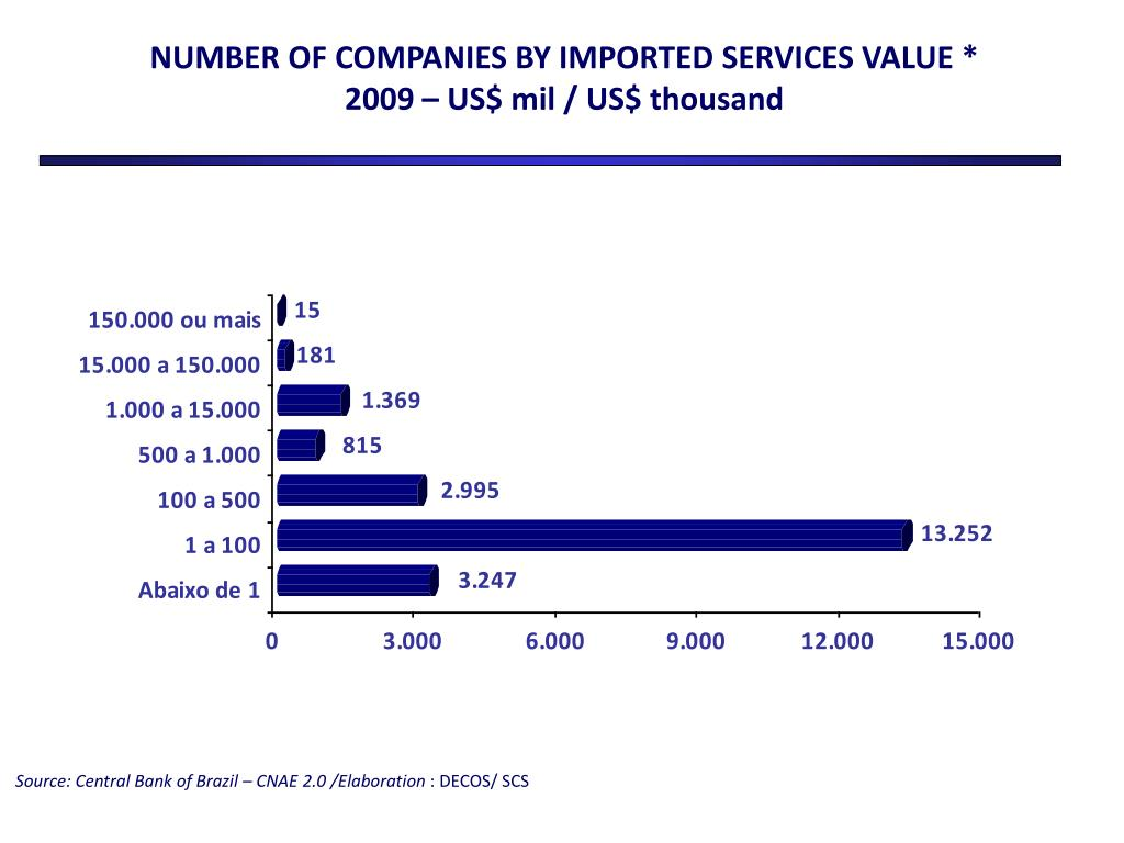 NUMBER OF COMPANIES BY IMPORTED SERVICES VALUE *