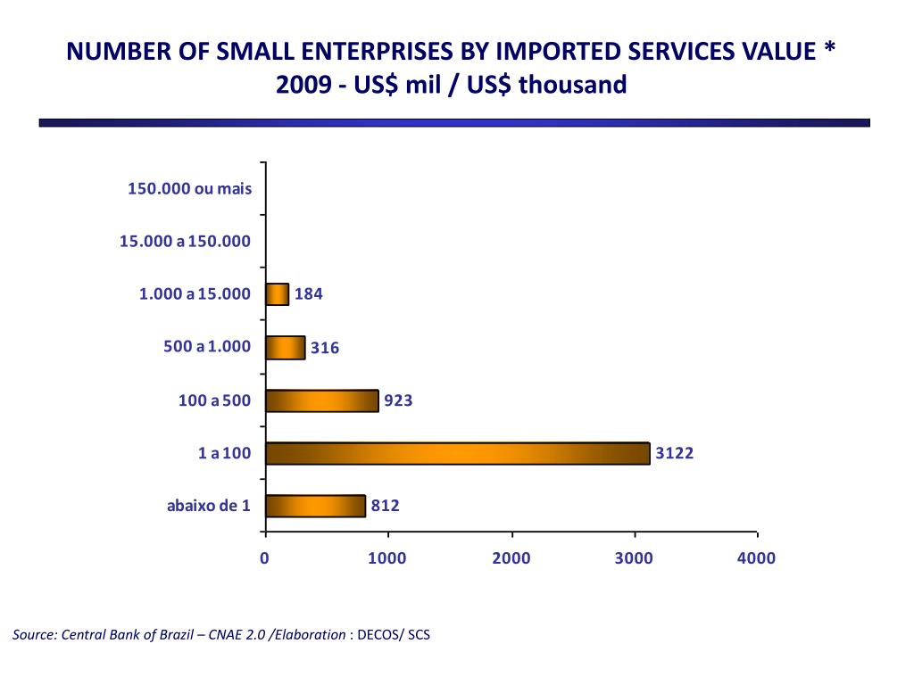 NUMBER OF SMALL ENTERPRISES BY IMPORTED SERVICES VALUE *