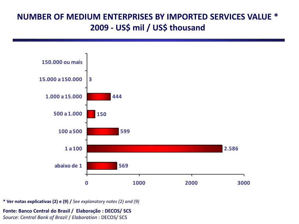 NUMBER OF MEDIUM ENTERPRISES BY IMPORTED SERVICES VALUE *