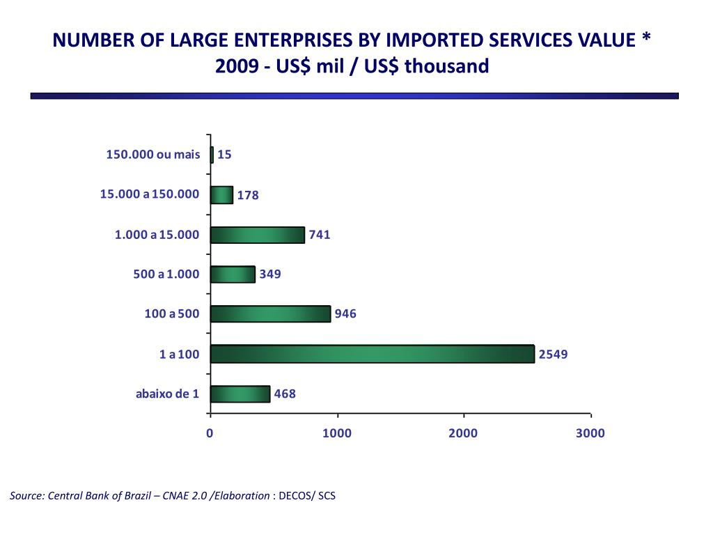NUMBER OF LARGE ENTERPRISES BY IMPORTED SERVICES VALUE *